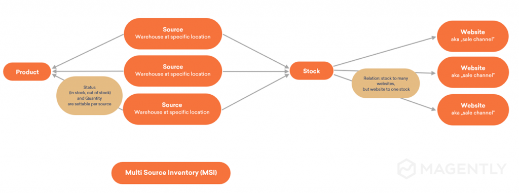 Multi Source Inventory Structure